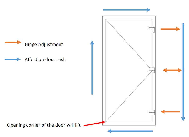 How To Adjust Upvc Door Flag Hinges